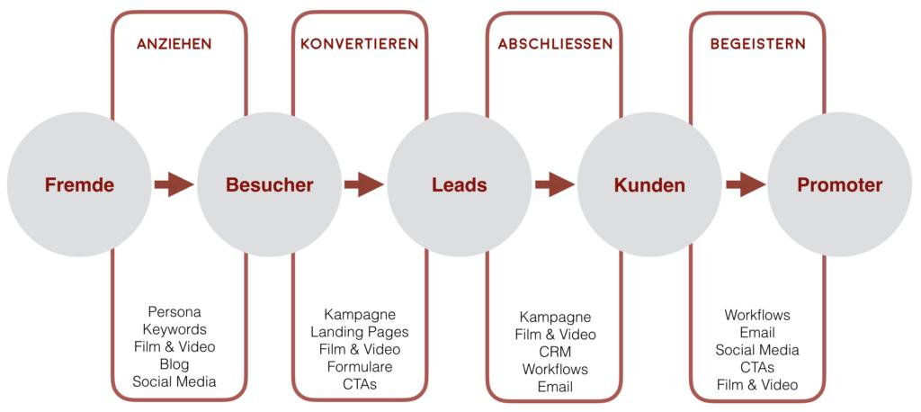 Leadgenerierung_Prozess