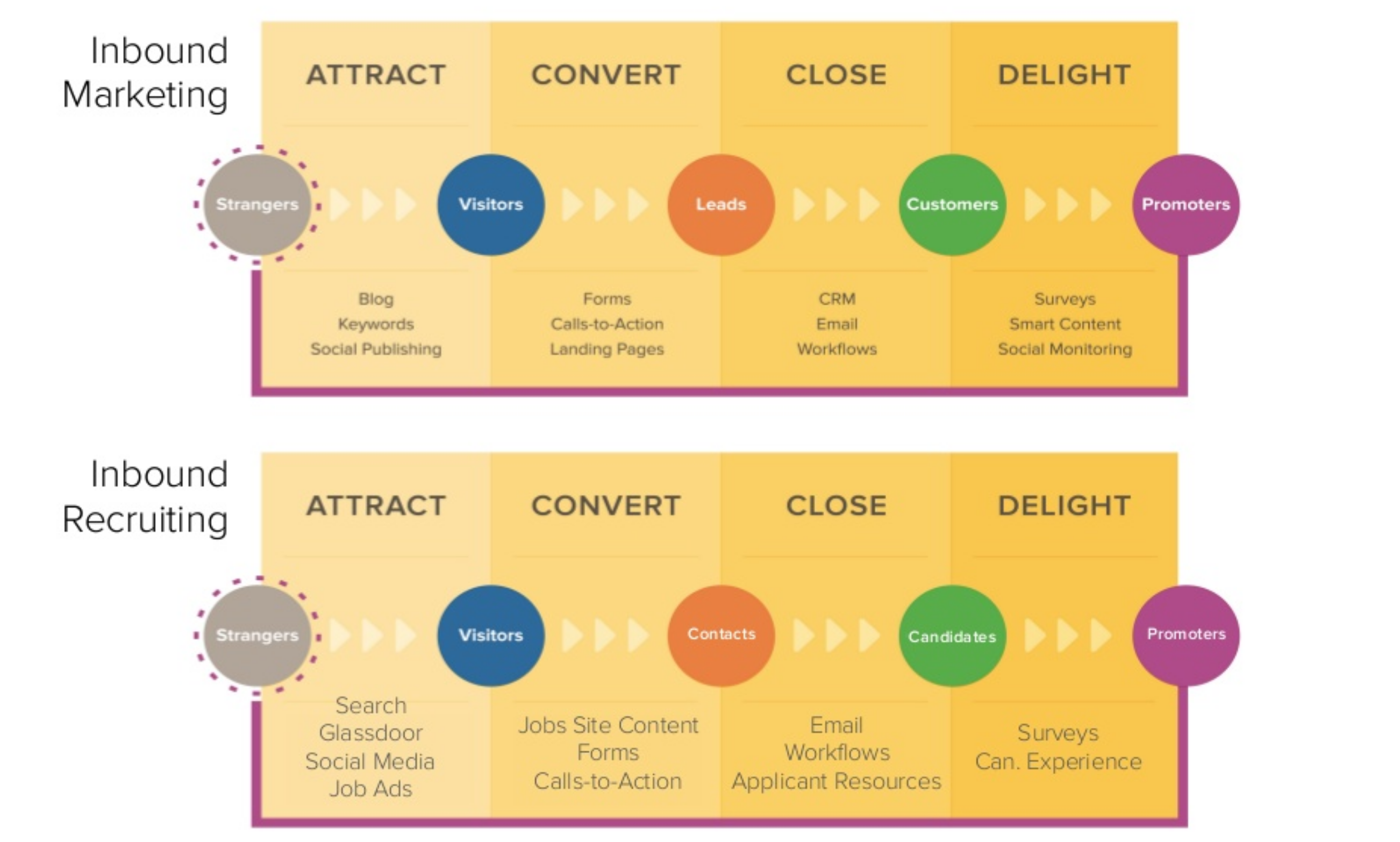 inbound-marketing-vs-inbound-recruiting.png