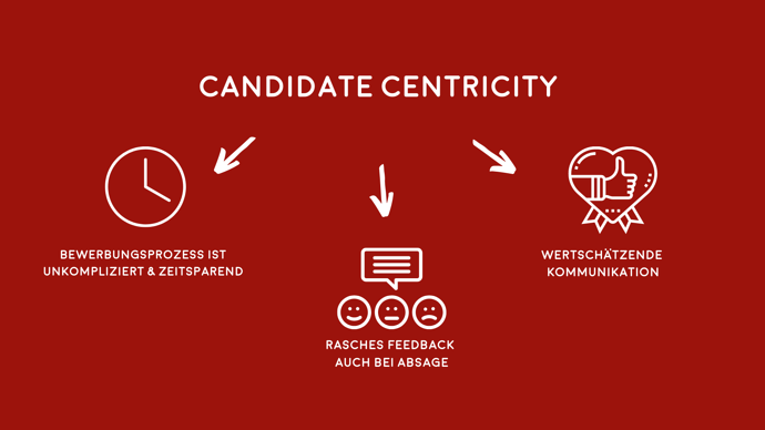 Candidate Centricity-2