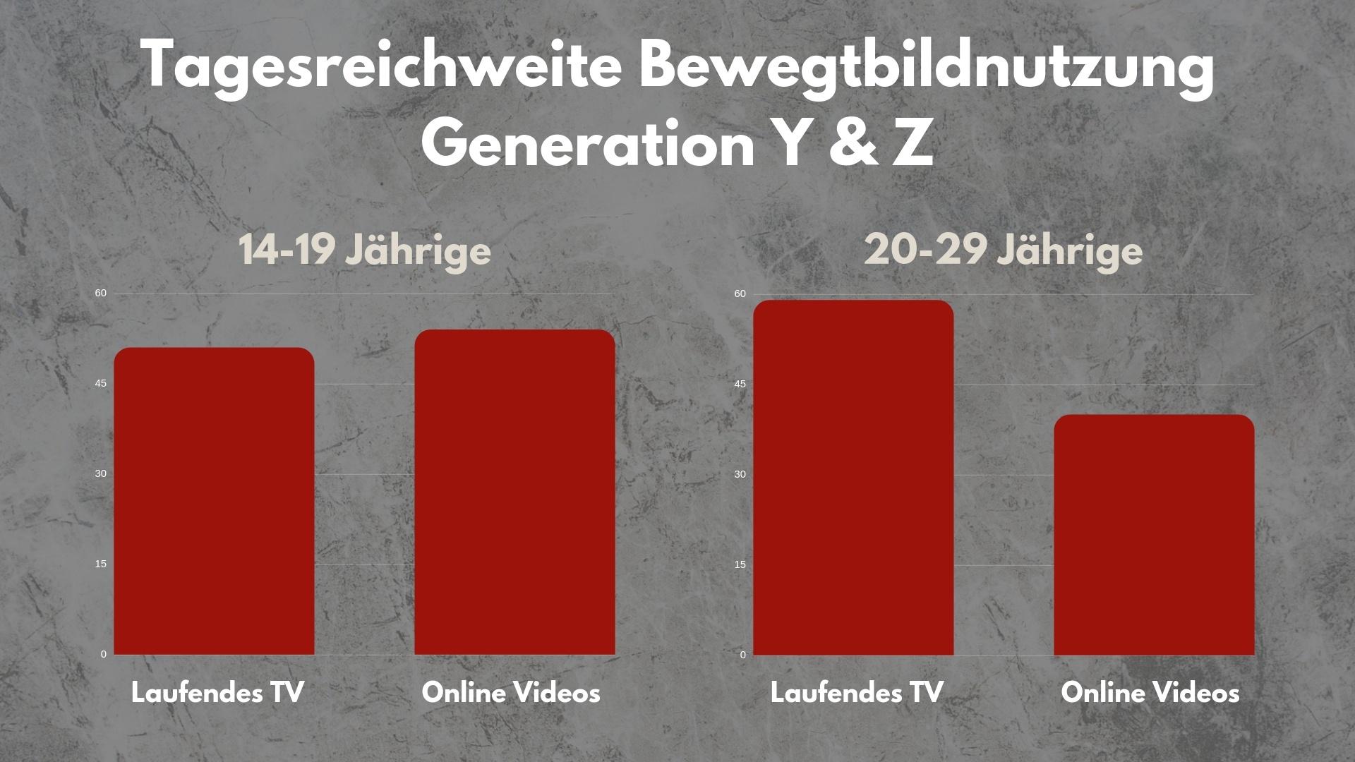 Kopie von Der groesste Werbe-Irrtum unserer Zeit_ TV oder Online (1)