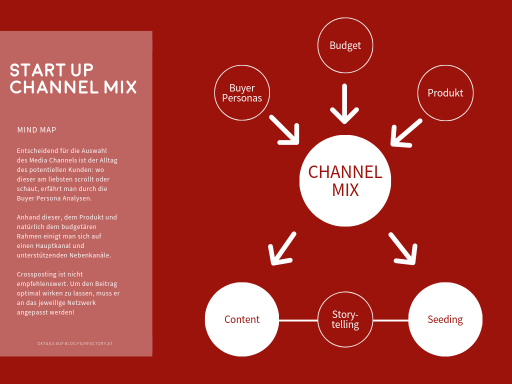 Start Up Channel Mix (1)