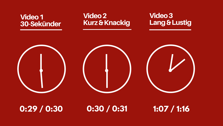 Video_Skiprate_TV_vs_Online