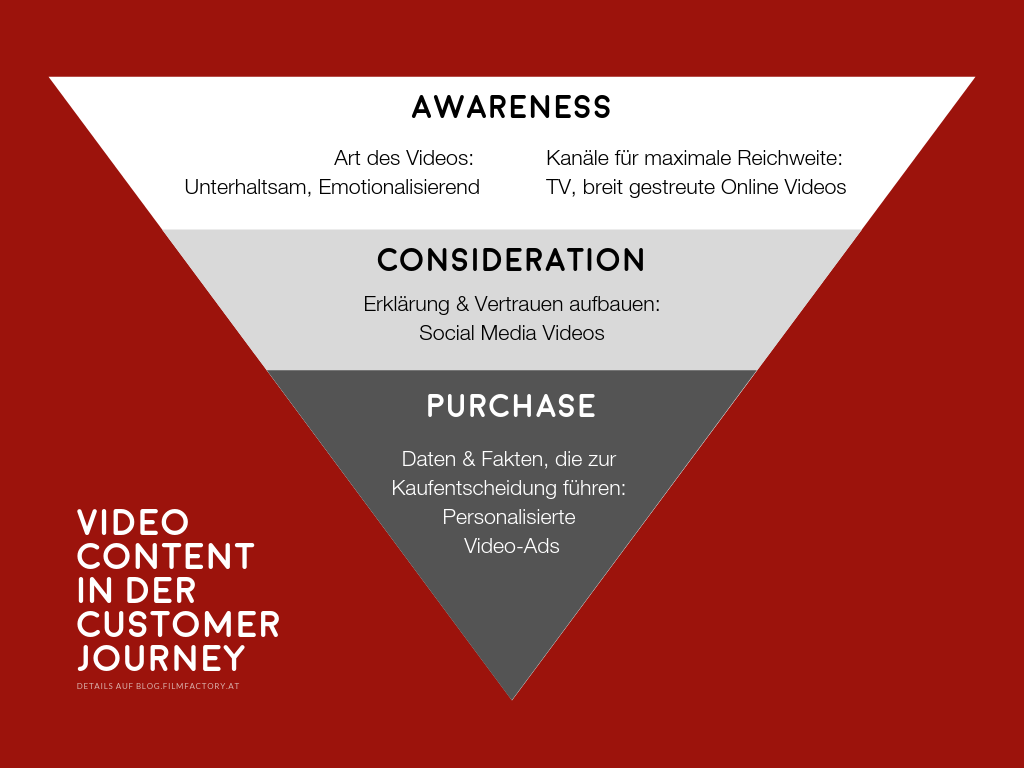 Video Customer Journey (3)